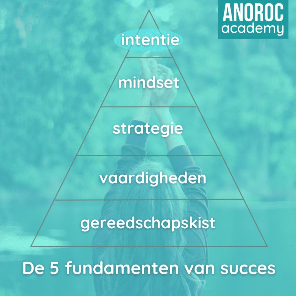 5 fundamenten succes 1 ANOROC academy