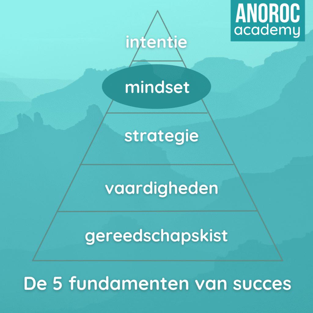 5 fundamenten succes 2 ANOROC academy