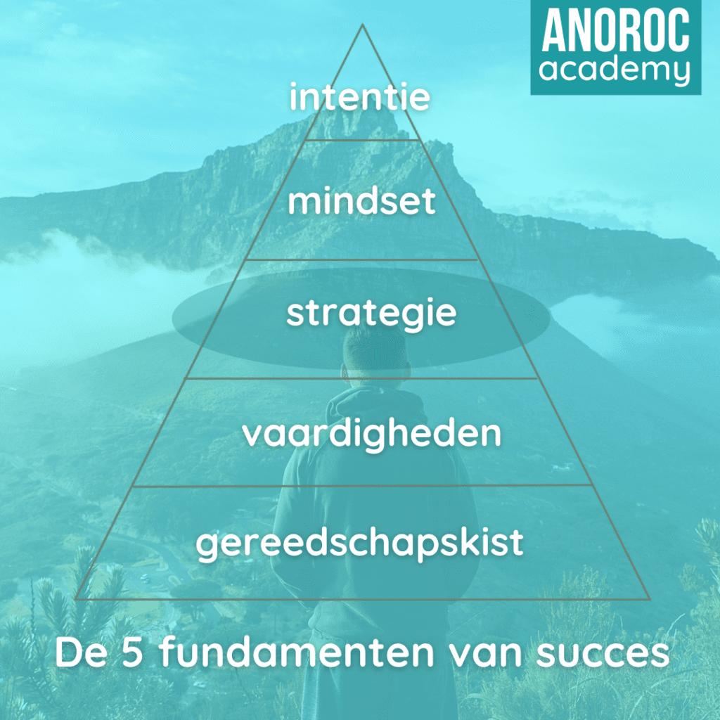 5 fundamenten succes 3 ANOROC academy