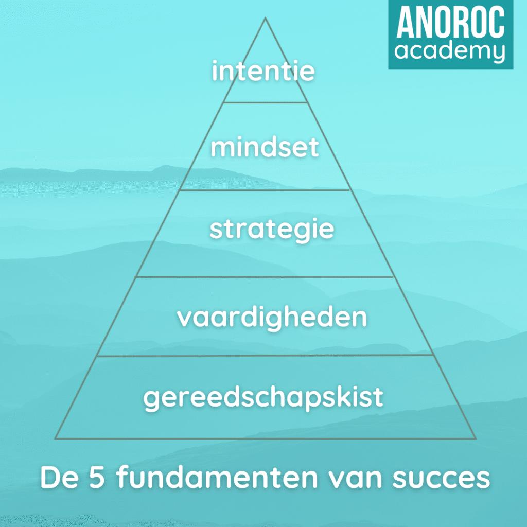 5 fundamenten succes 5 ANOROC academy